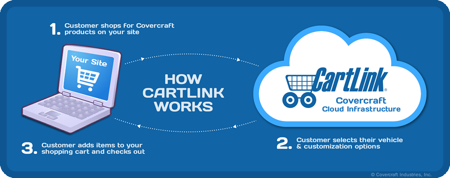 How CartLink Works